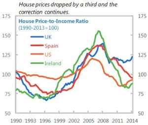 house price income