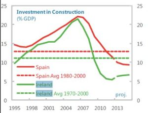 investment in construction
