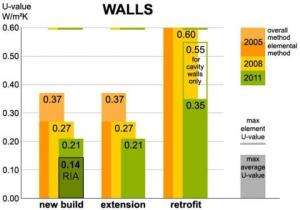 figure_2_-_the_progression_of_wall_u_values_since_2005